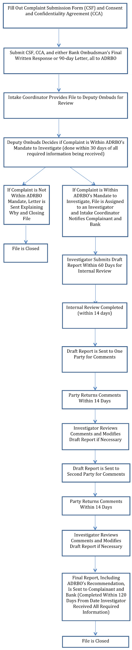 ADRBO CHART OF OUR PROCESS